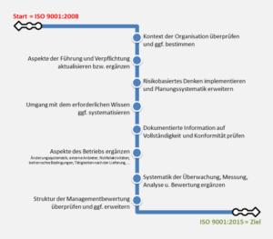 Fahrplan zur ISO 9001:2015