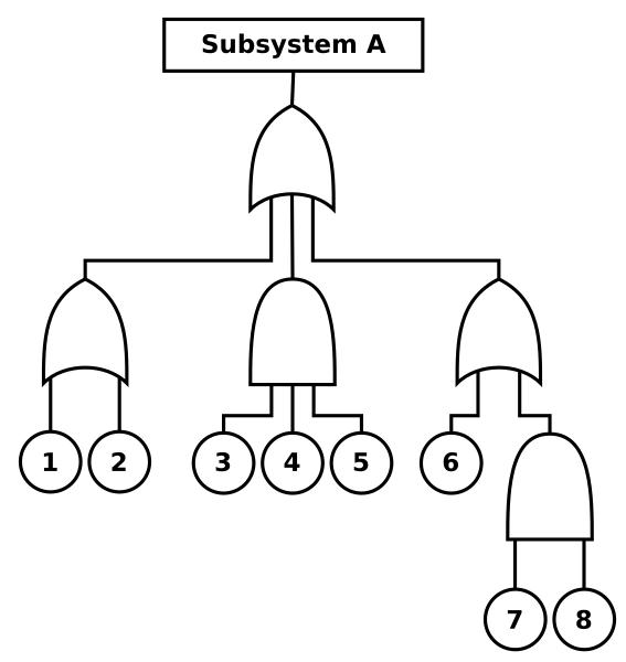 Fehlerbaumanalyse – freie Software Arbre-Analyste